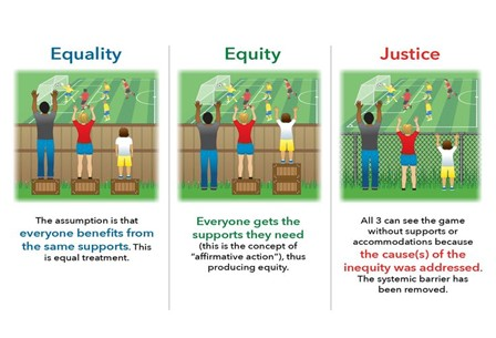 Image showing difference between equity, equality and justice